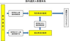 福岡県警で部内通訳人の新たな教養体系を構築